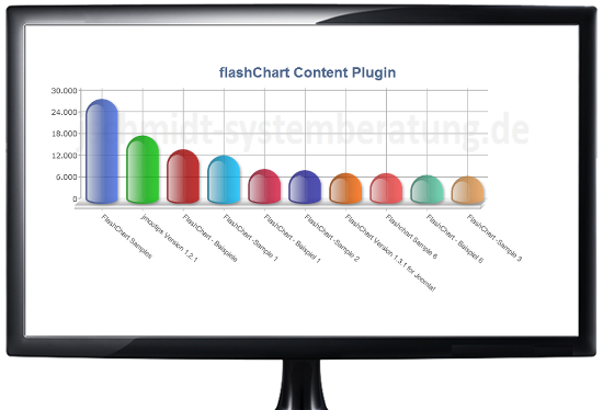 FlashChart Version 1.3.3 for Joomla!